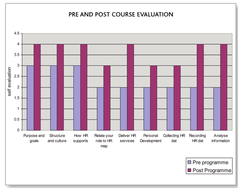 Pre and Post course2