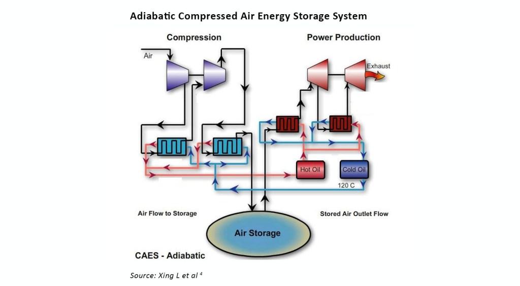 Adiabatic CAES