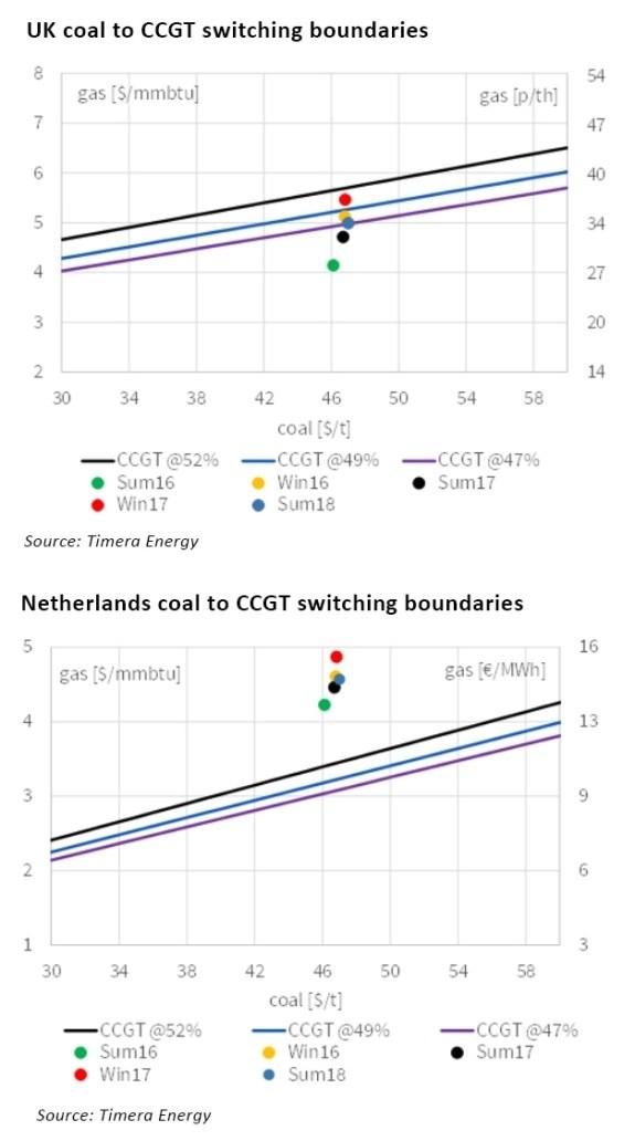 coal-gas switching