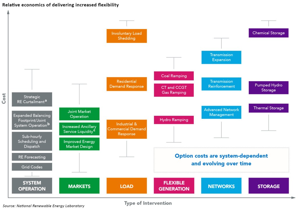 cost of providing flexibility