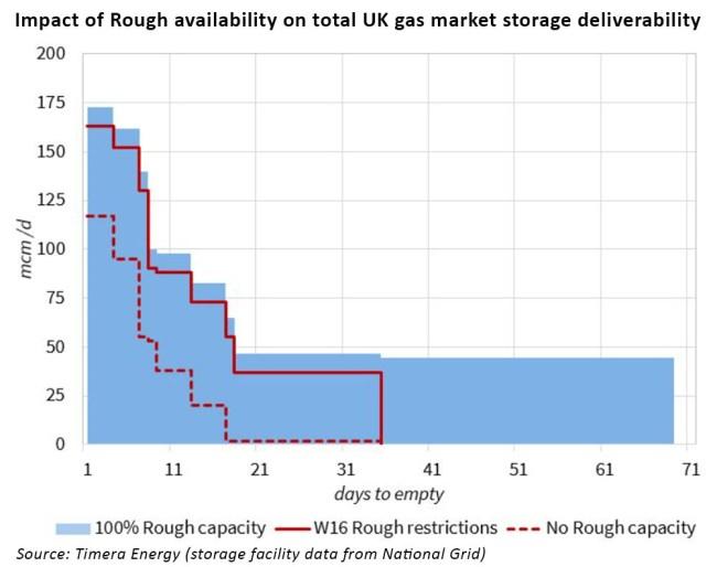 uk-deliverability