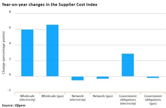 Supplier cost index
