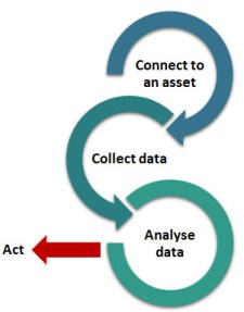 big data flows