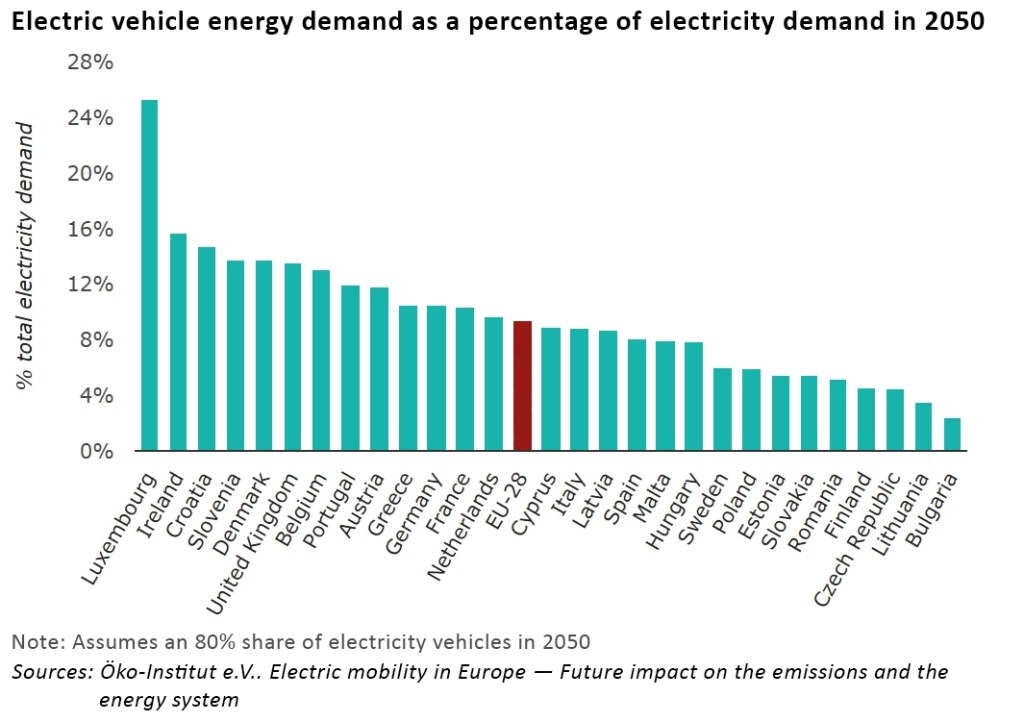electric vehicle electricity demand