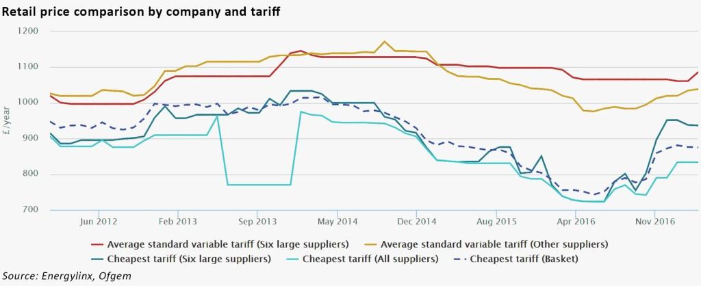 retail tariffs