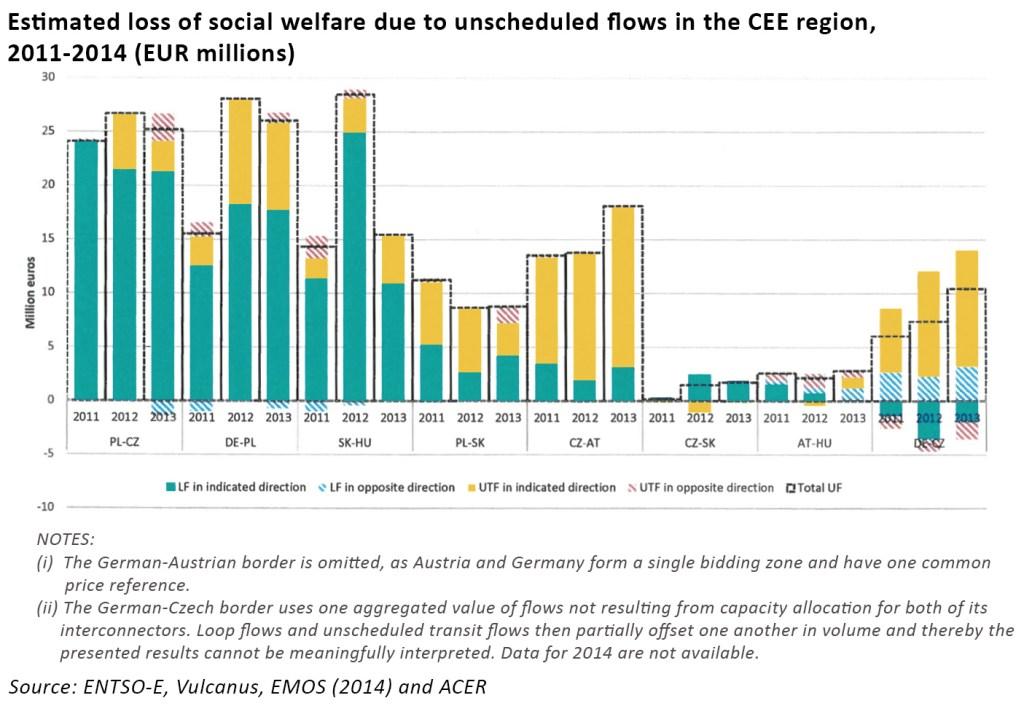 German electricity cross-border congestion