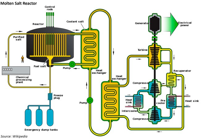 thorium molten salt reactor