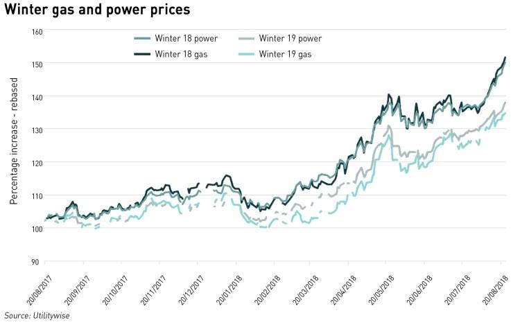 wholesale prices