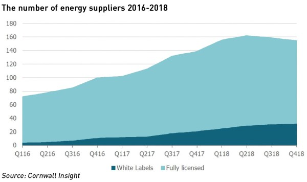 energy in 2019