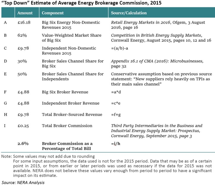 energy brokers