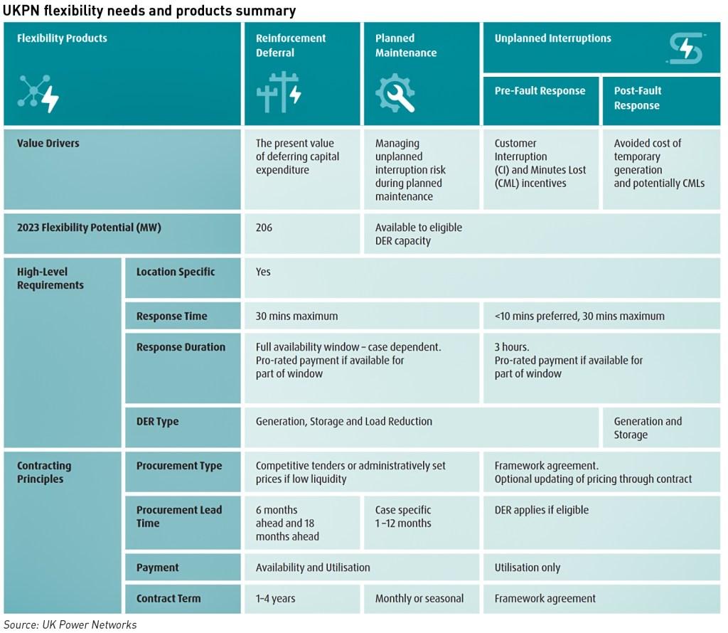 flexibility markets