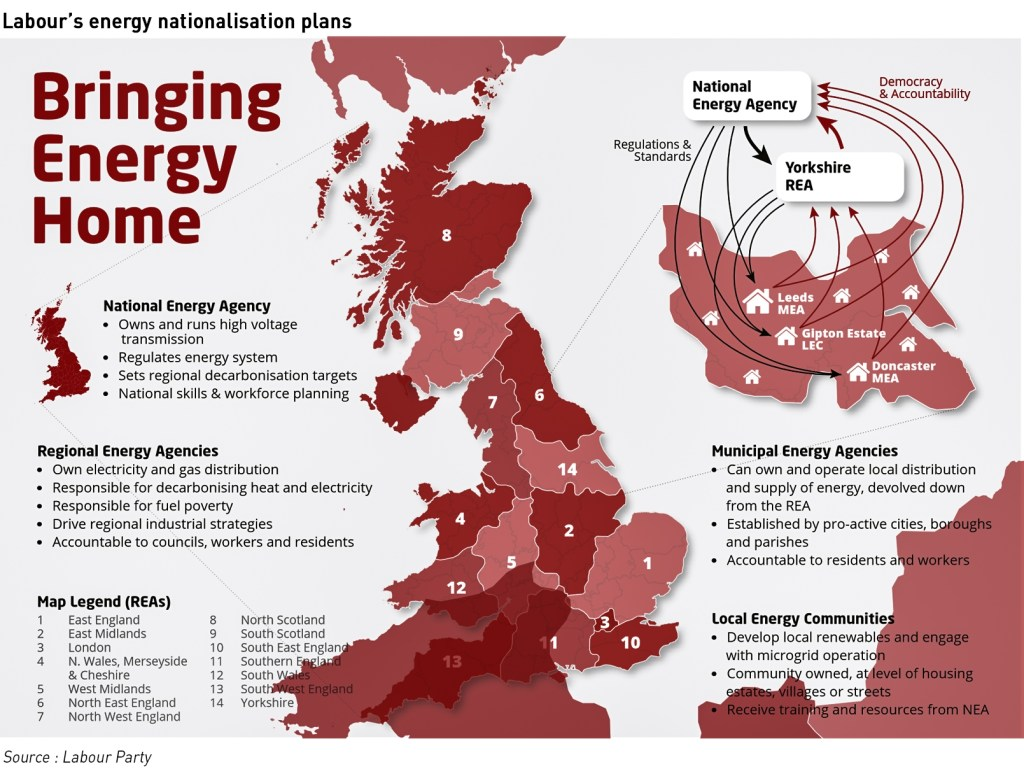 re-nationalisation of energy