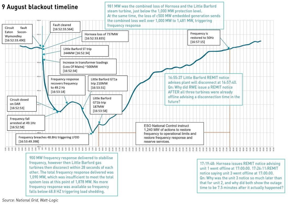 blackout report timeline