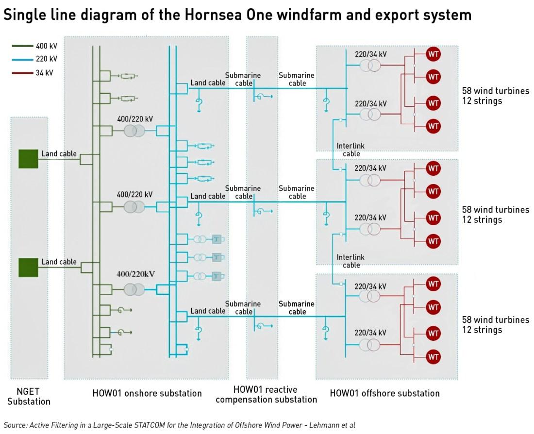 Hornsea windfarm system diagram