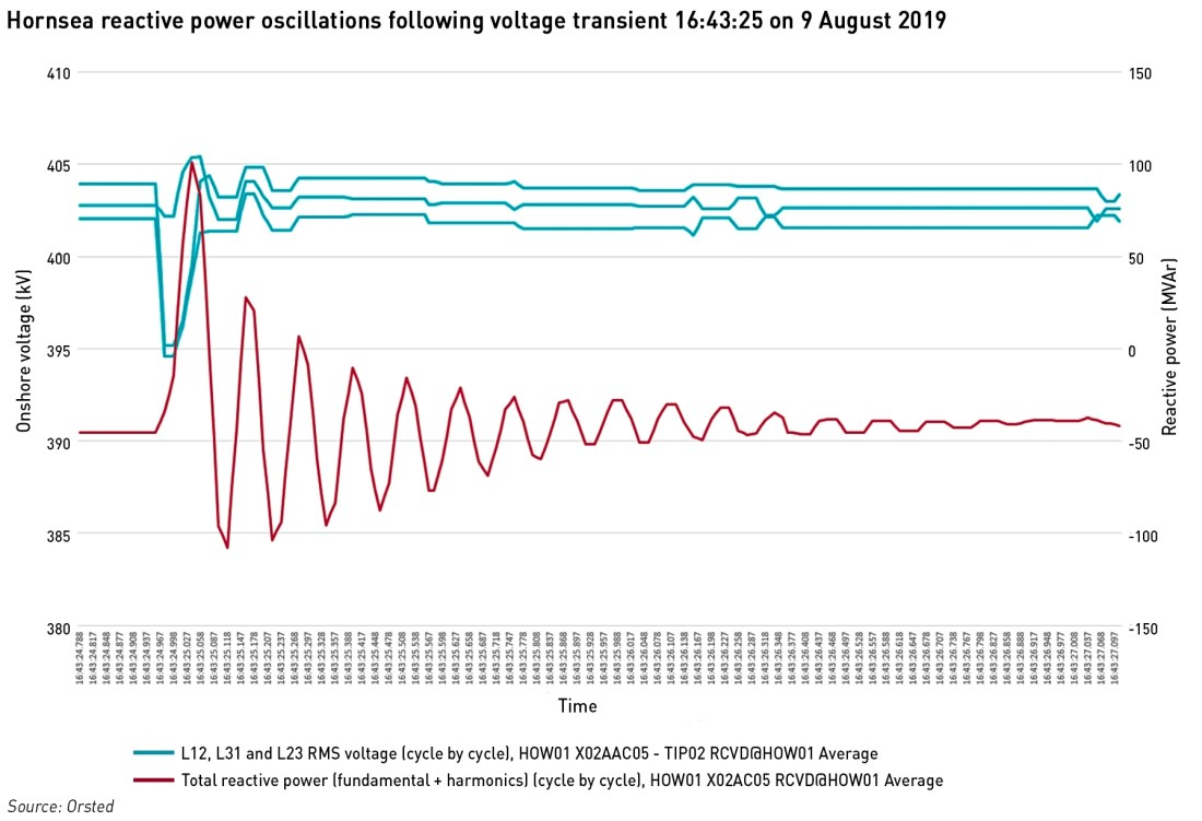 Hornsea windfarm 9 August oscillations
