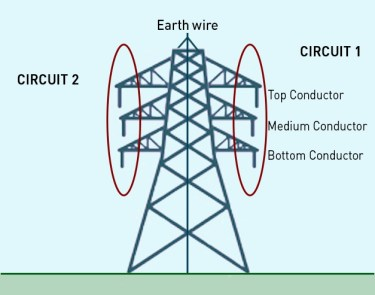 9 August blackout technical report