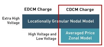 network charging reform - locational granularity