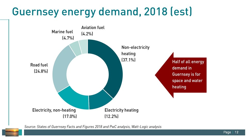 Guernsey energy demand