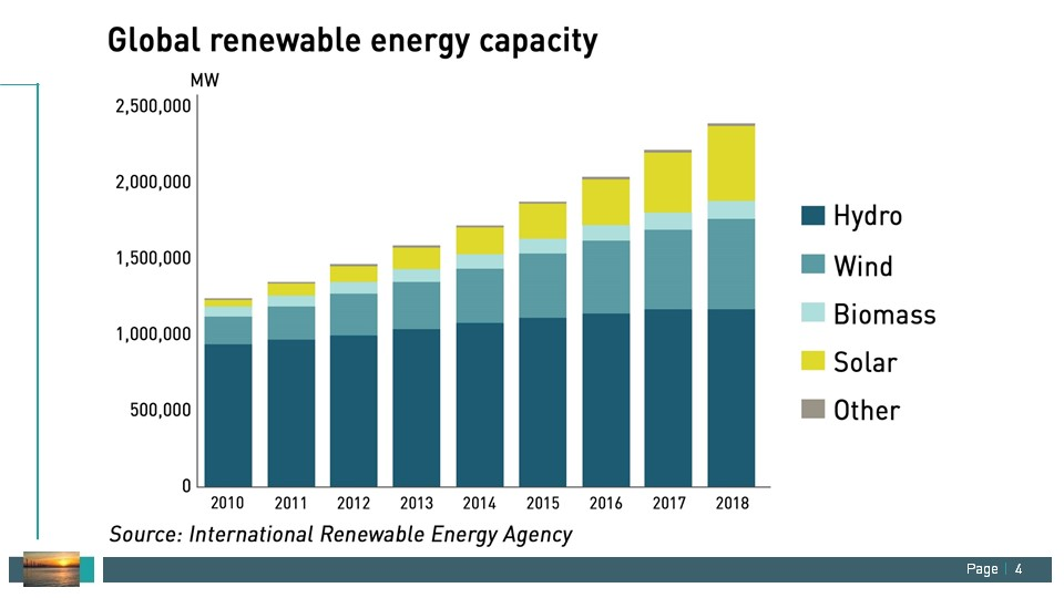 growth in renewable energy