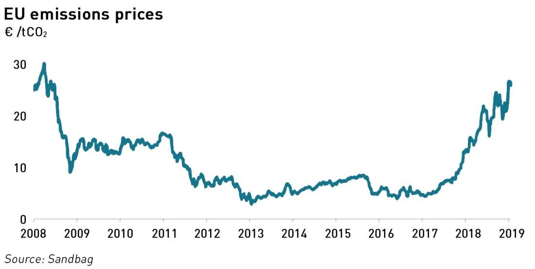 EU ETS prices