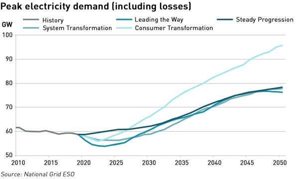 electricity demand scenarios