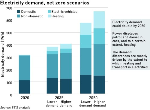 UK electricity demand in 2050