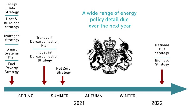 energy policy timetable