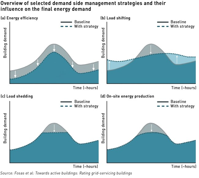 domestic demand side response to improve building energy performance