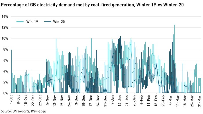 coal as a % of winter electricity demand