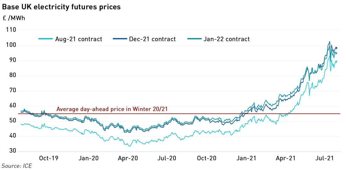 winter 21/22 futures prices