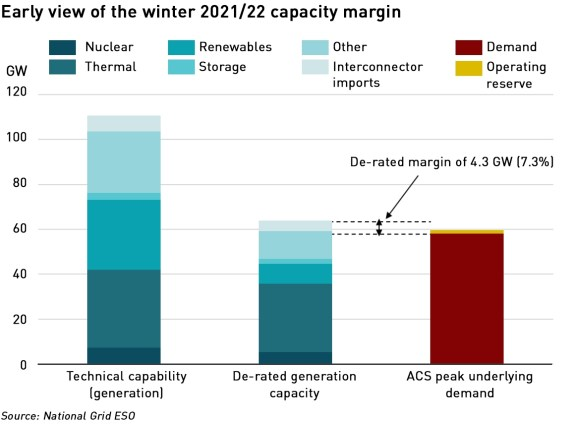 winter 21/22 capacity margin