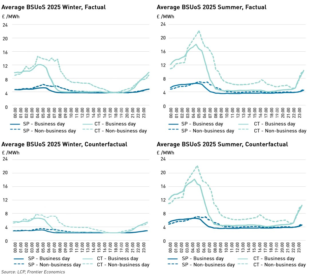 bsuos shape forecasts