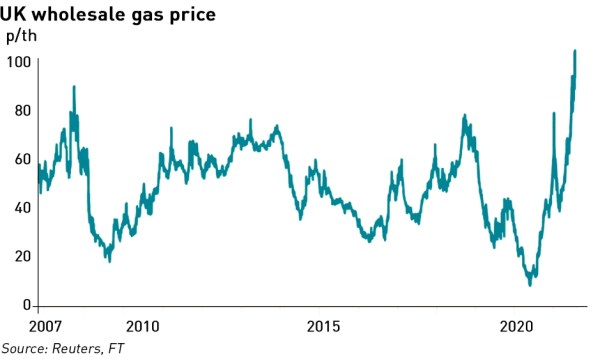 uk wholesale gas prices