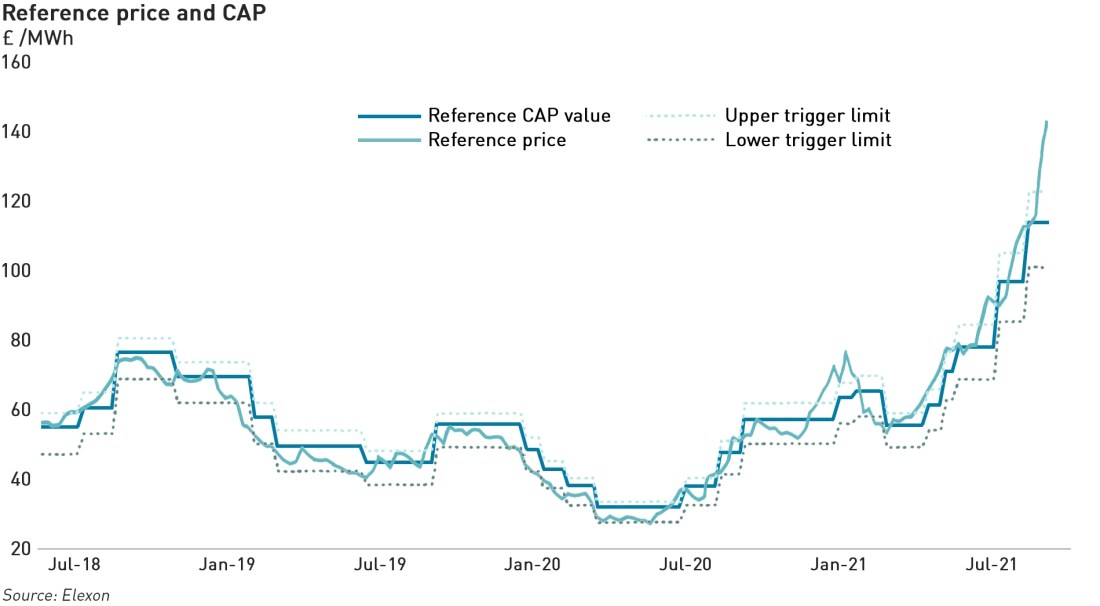 Credit Assessment Price