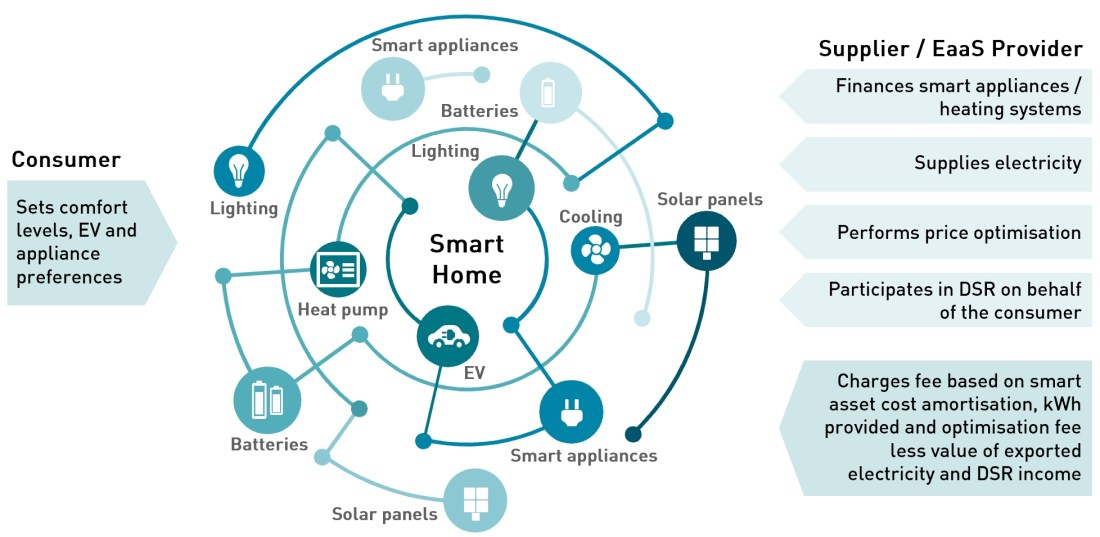 Energy-as-a-service for smart homes