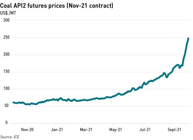 API2 coal price