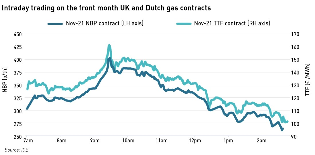 volatile intraday European gas prices 6 October