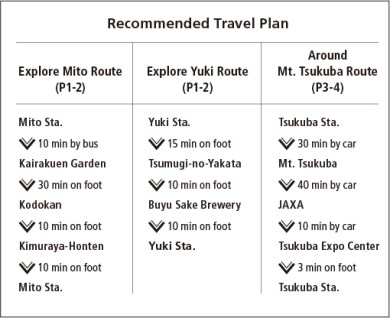 Recommended Travel Plan