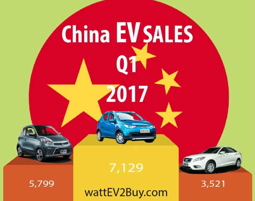 Q1 EV Sales China: Rise 30% year-on-year, but is it enough?