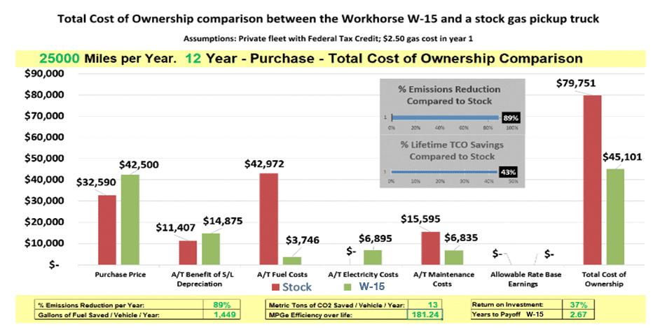 cost-of-ownership workhorse w 15 wattev2buy