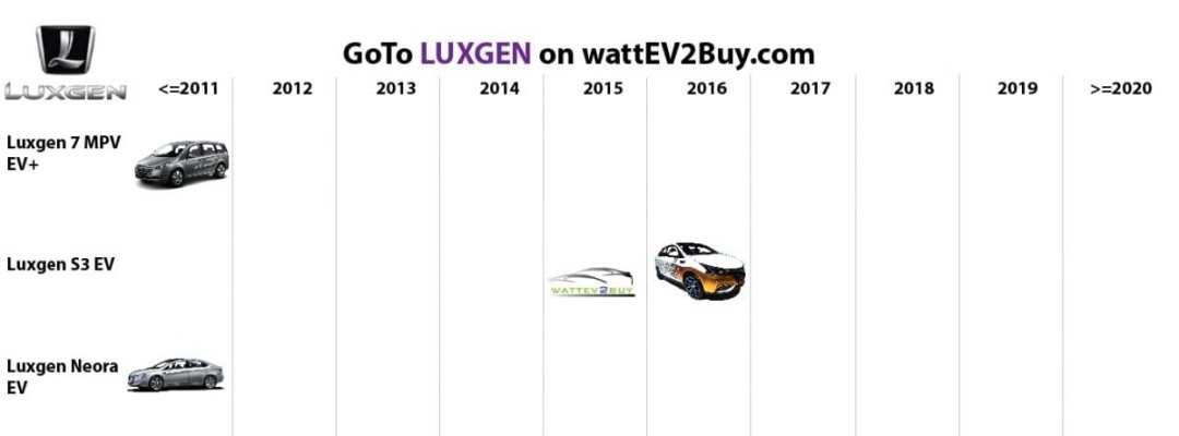 list electric vehicles luxgen electric car models
