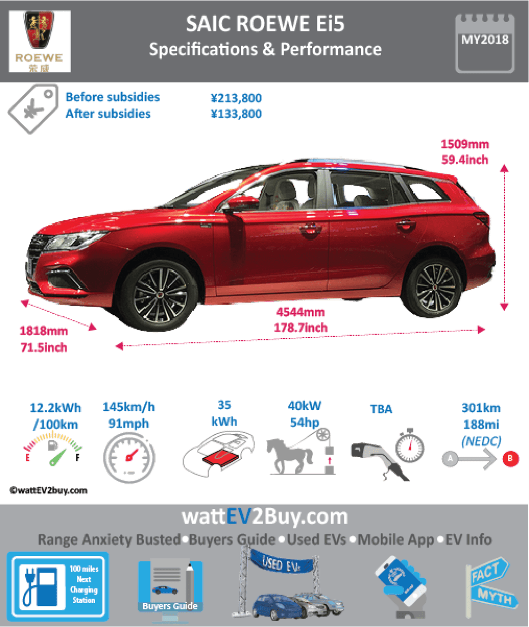 SAIC ROEWE Ei5 EV WAGON SPECS	 wattev2Buy.com	2018 Battery Chemistry	Ternary Battery Capacity kWh	35 Battery Nominal rating kWh	 Voltage V	 Amps Ah	 Cells	 Modules	 Efficiency	 Weight (kg)	265 Cell Type	 SOC	 Cooling	 Cycles	 Battery Type	 Depth of Discharge (DOD)	 Energy Density Wh/kg	140.74 Battery Manufacturer	Shanghai Jie New Power Battery System Co Battery Warranty - years	 Battery Warranty - km	 Battery Warranty - miles	 Battery Electric Range - at constant 38mph	250 Battery Electric Range - at constant 60km/h	400 Battery Electric Range - NEDC Mi	188.125 Battery Electric Range - NEDC km	301 Battery Electric Range - CCM Mi	 Battery Electric Range - CCM km	 Battery Electric Range - EPA Mi	 Battery Electric Range - EPA km	 Electric Top Speed - mph	90.625 Electric Top Speed - km/h	145 Acceleration 0 - 100km/h sec	 Acceleration 0 - 50km/h sec	 Acceleration 0 - 62mph sec	 Acceleration 0 - 60mph sec	 Acceleration 0 - 37.2mph sec	 Wireless Charging	 Direct Current Fast Charge kW	 Charger Efficiency	 Onboard Charger kW	 Onboard Charger Optional kW	 Charging Cord - amps	 Charging Cord - volts	 LV 1 Charge kW	 LV 1 Charge Time (Hours)	 LV 2 Charge kW	 LV 2 Charge Time (Hours)	 LV 3 CCS/Combo kW	 LV 3 Charge Time (min to 70%)	 LV 3 Charge Time (min to 80%)	 LV 3 Charge Time (mi)	 LV 3 Charge Time (km)	 Supercharger	 Charging System kW	 Charger Output	 Charge Connector	 Power Outlet kW	 Power Outlet Amps	 MPGe Combined - miles	 MPGe Combined - km	 MPGe City - miles	 MPGe City - km	 MPGe Highway - miles	 MPGe Highway - km	 Max Power - hp (Electric Max)	116 Max Power - kW  (Electric Max)	85 Max Torque - lb.ft  (Electric Max)	 Max Torque - N.m  (Electric Max)	 Drivetrain	 Generator	 Motor Type	 Electric Motor Manufacturer	 Electric Motor Output kW	40 Electric Motor Output hp	53.6408 Transmission	 Electric Motor - Rear	 Max Power - hp (Rear)	 Max Power - kW (Rear)	 Max Torque - lb.ft (Rear)	 Max Torque - N.m (Rear)	 Electric Motor - Front	 Max Power - hp (Front)	 Max Power - kW (Front)	 Max Torque - lb.ft (Front)	 Max Torque - N.m (Front)	 Energy Consumption kWh/100km	12.2 Energy Consumption kWh/100miles	 Deposit	 GB Battery Lease per month	 EU Battery Lease per month	 MSRP (expected)	 EU MSRP (before incentives & destination)	 GB MSRP (before incentives & destination)	 US MSRP (before incentives & destination)	 CHINA MSRP (before incentives & destination)	 MSRP after incentives	 Vehicle	 Trims	 Doors	 Seating	 Dimensions	 Luggage (L)	 GVWR (kg)	1859 GVWR (lbs)	 Curb Weight (kg)	1420 Curb Weight (lbs)	 Payload Capacity (kg)	 Payload Capacity (lbs)	 Towing Capacity (lbs)	 Max Load Height (m)	 Ground Clearance (inc)	 Ground Clearance (mm)	 Lenght (mm)	4544 Width (mm)	1818 Height (mm)	1509 Wheelbase (mm)	2665 Lenght (inc)	178.7 Width (inc)	71.5 Height (inc)	59.4 Wheelbase (inc)	104.8 Other	 Utility Factor	 Auto Show Unveil	 Availability	 Market	 Segment	 Class	 Safety Level	 Unveiled	 Relaunch	 First Delivery	 Chassis designed	 Based On	 AKA	 Self-Driving System	 SAE Autonomous Level	 Connectivity	 Unique	 Extras	 Incentives	 Home Charge Installation	 Public Charging	 Subsidy	 Chinese Name	荣威 Ei5 Model Code	CSA7002FBEV1 WEBSITE