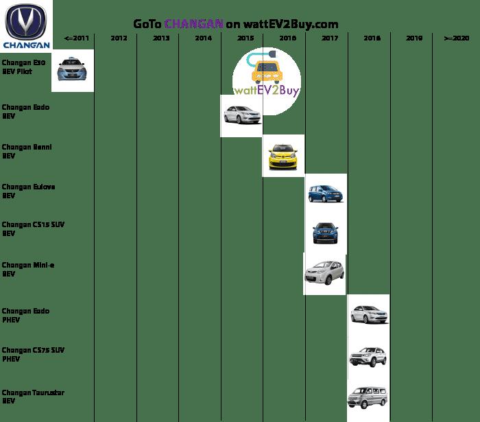 Complete list Changan ev models
