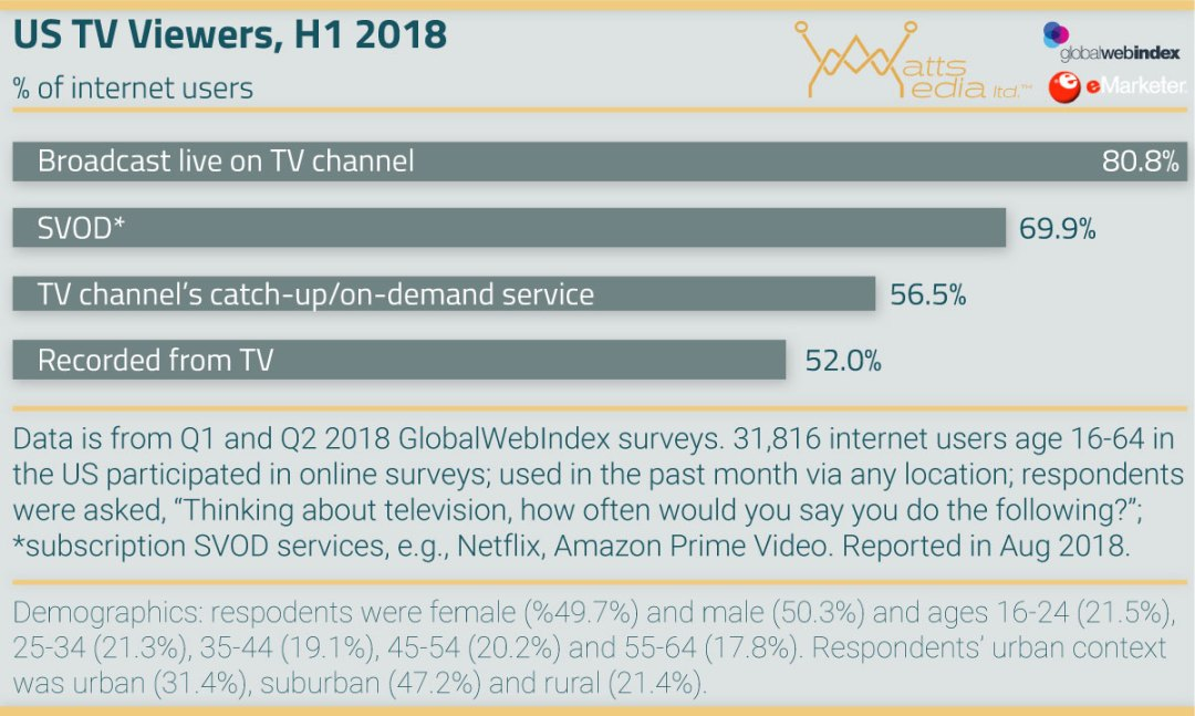Connected TV Advertising Trends - US TV Viewers by Service 2018