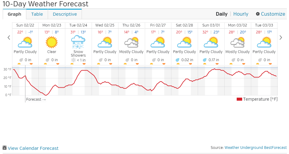 Chicago 10 Day Forecast | Watts Up With That?