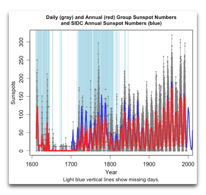 Early Sunspots and Volcanoes | Watts Up With That?