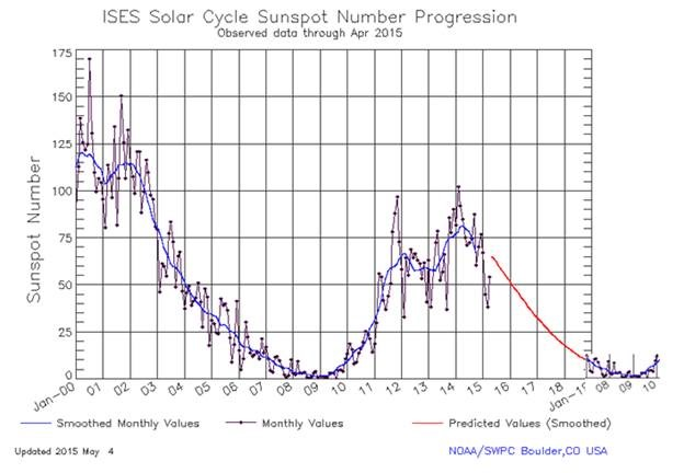 Solar Cycle Update | Watts Up With That?
