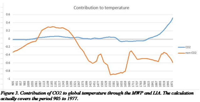 The Mathematics of Carbon Dioxide Part 2 | Watts Up With That?