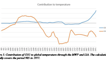 Peer-reviewed pocket-calculator climate model exposes serious errors
