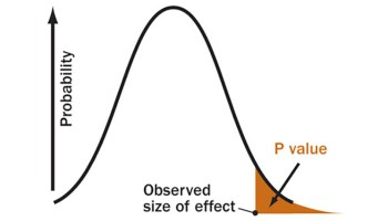 Raising the bar on statistical significance   Watts Up With